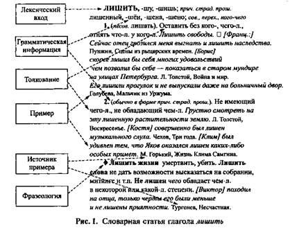 Грамота.ру – справочно-информационный интернет-портал «русский язык» | словари | какие бывают словари