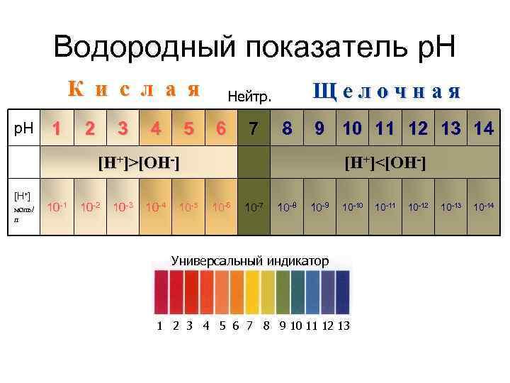 Что такое ph? шкала и методы измерения ph
