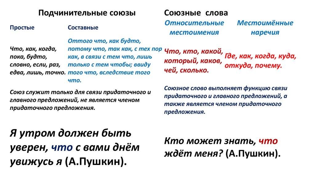 Как отличить союз от союзного слова: признаки, особенности