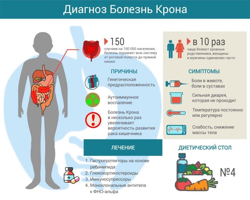 Болезнь крона. причины, симптомы, современная диагностика и эффективное лечение :: polismed.com