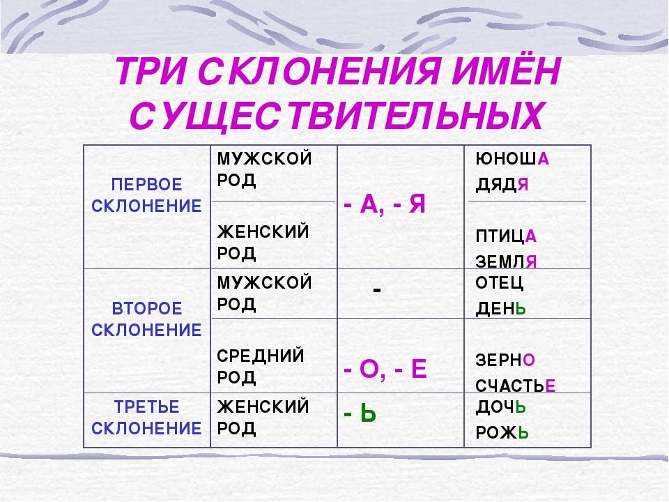 Изучаем падежи: что такое склонение существительных в русском языке