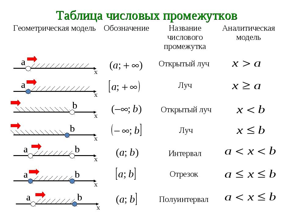Что такое луч в математике (5 класс)