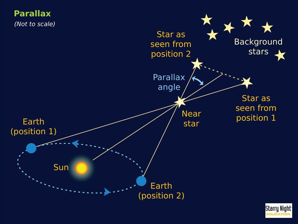 §22.2. годичный параллакс и расстояния до звезд