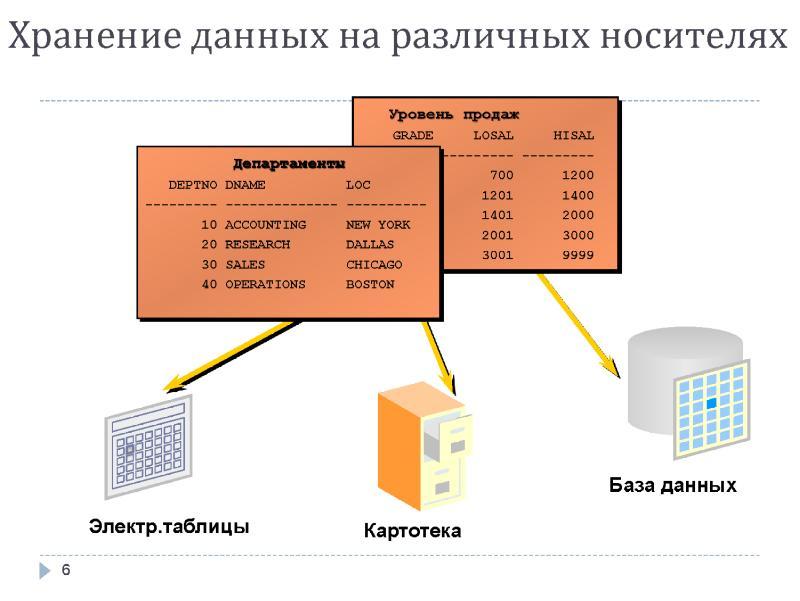 Классификация таблиц в реляционных базах данных по признакам целостности и избыточности данных / хабр
