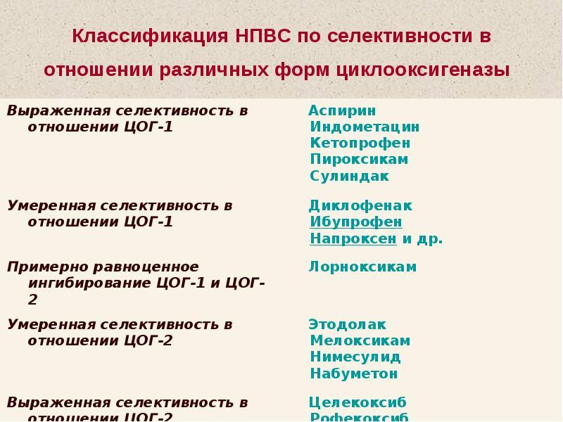 Нпвп (нестероидные противовоспалительные препараты) для суставов: список