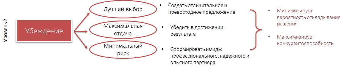 B2b- и b2c-системы