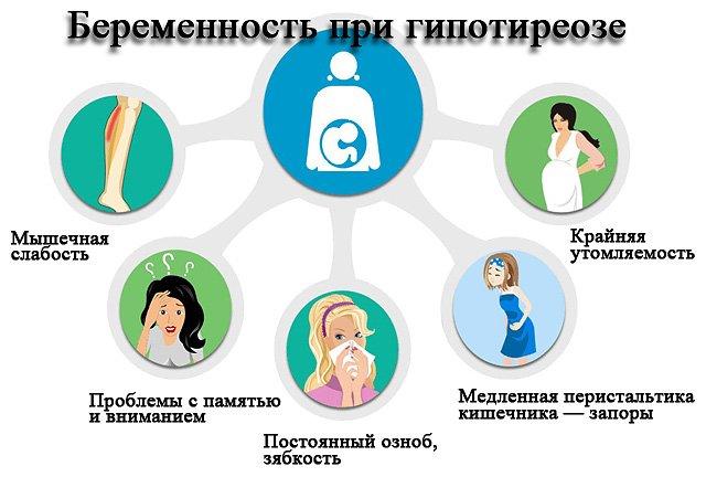 Субклинический гипотиреоз: причины, симптомы, лечение