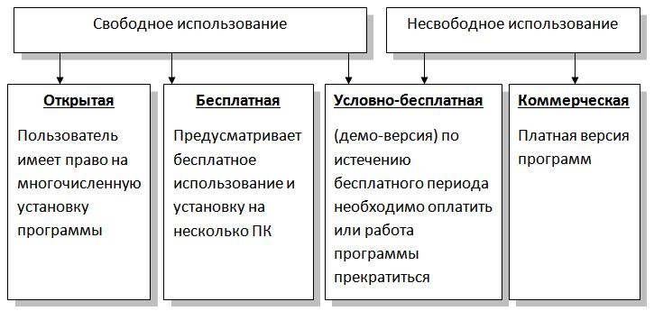 Лицензия — википедия с видео // wiki 2