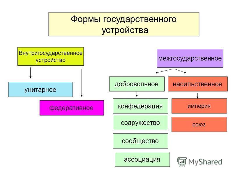 Определение слова государство: что это такое