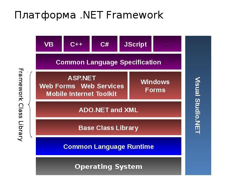 Практическое руководство. определение установленных версий платформы .net frameworkhow to: determine which .net framework versions are installed