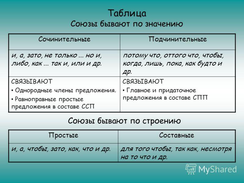 Сочинительные союзы: группы, виды и примеры использования
