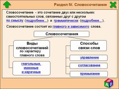 Типы подчинительной связи в словосочетаниях