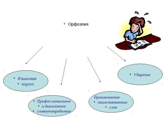 Орфоэпия – что такое в русском языке, определение и примеры (4 класс)