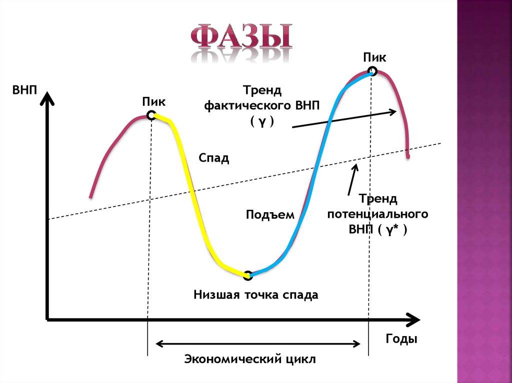 Экономический цикл и фазы экономического цикла: кризис, депрессия, подъем и пик
