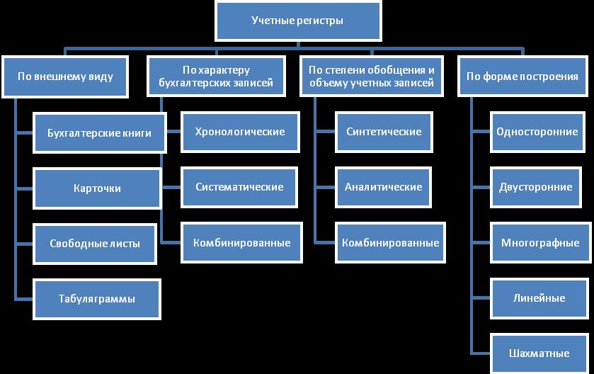 Формы учетных регистров бухгалтерского учета