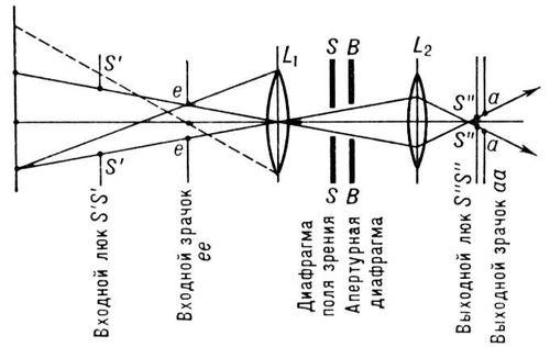 Оптика в фотоаппарате. термины