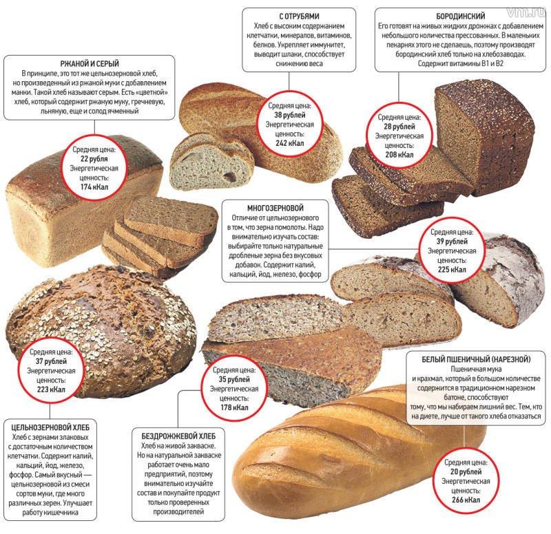 Цельнозерновой хлеб - как приготовить на дрожжах или закваске по рецептам с фото
