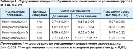 Анализ на иммуноглобулин е – общий анализ, что показывает, кому назначают