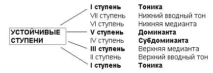 Тональность: определение, параллельные, одноименные и энгармонически равные тональности