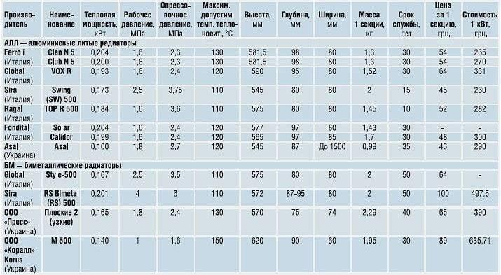 Преимущества перед радиаторами и критерии выбора калориферов отопления