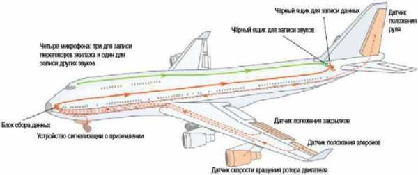 О конструктивно-силовых схемах элементов планера самолета. часть 1. фюзеляж.    авиация, понятная всем.