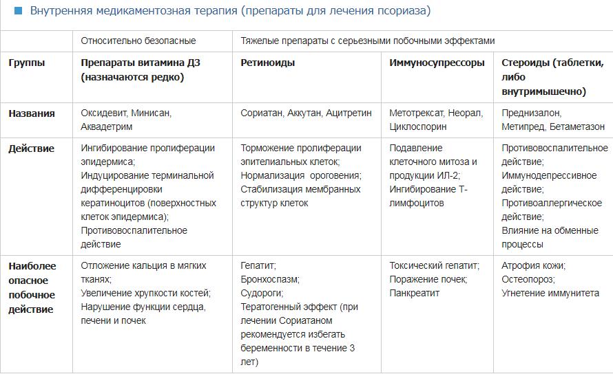 Как можно вылечить псориаз: обзор методик
