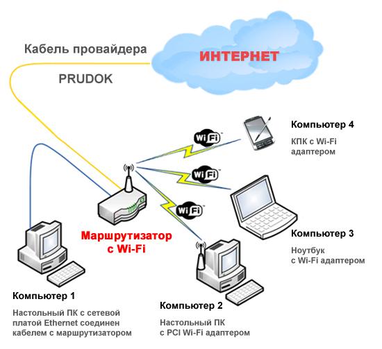 Что такое роутер (маршрутизатор) и для чего он нужен?