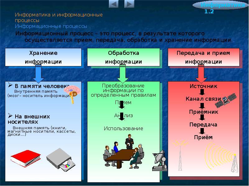 1.2. информационные процессы и системы: информационные процессы и системы