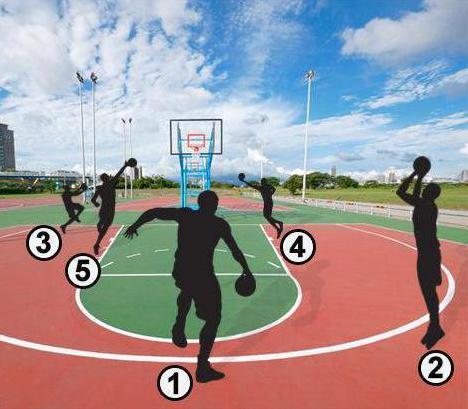 Баскетбольные термины ? жаргон, лексикон и сленг