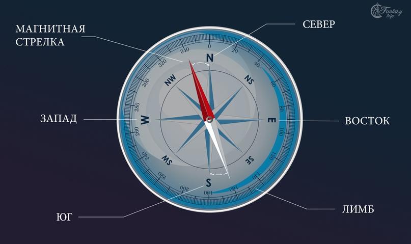 Как пользоваться компасом: инструкция, обозначения, принцип работы