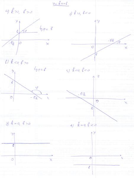 Линейная функция «y = kx + b» и её график