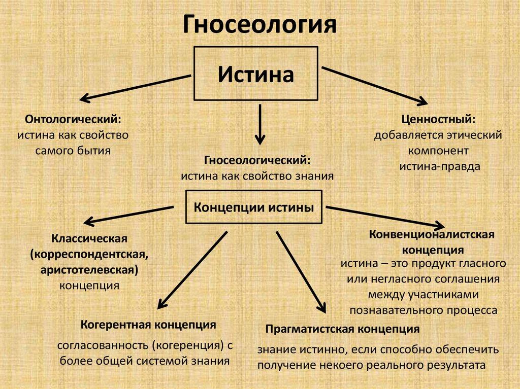 Роль гносеологии в философии
