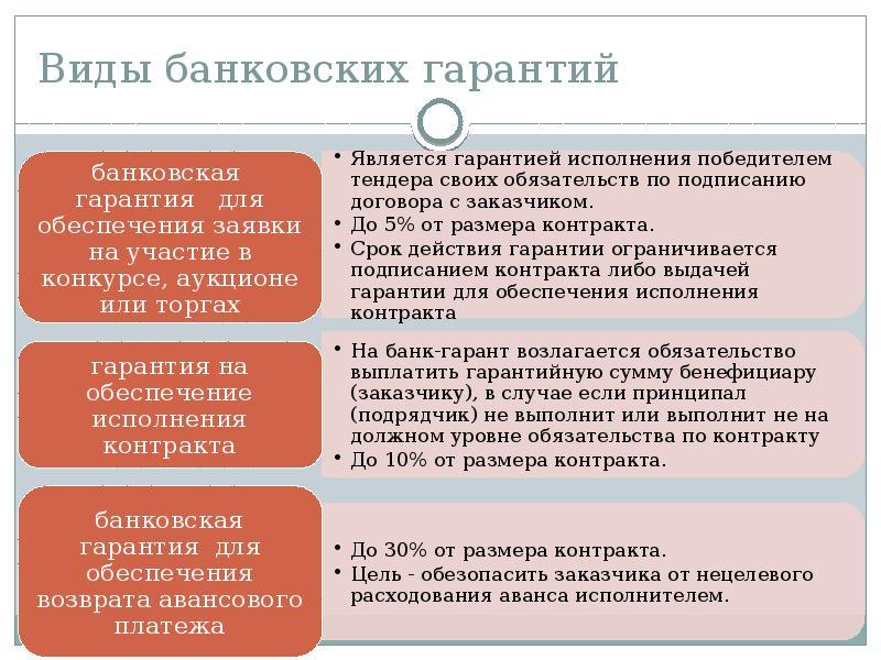 Банковская гарантия на обеспечение исполнения контракта (44 фз)