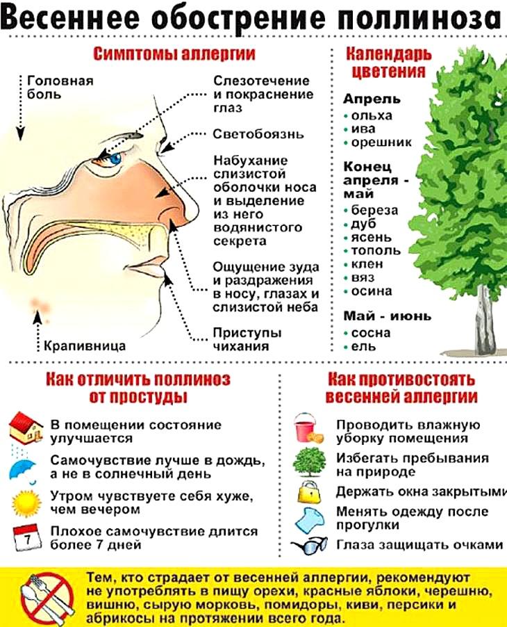 Поллиноз (сенная лихорадка). причины, симптомы и лечение поллиноза.