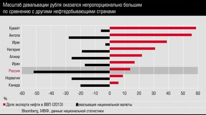 Девальвация, национальная валюта, девальвация простыми словами, размер последней девальвации рубля