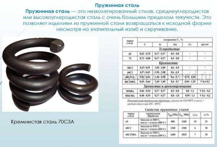 Характерные особенности легированной стали и сфера ее применения