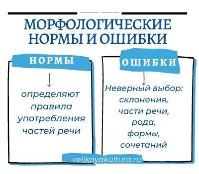 Задание 5. лексические нормы ( паронимы)