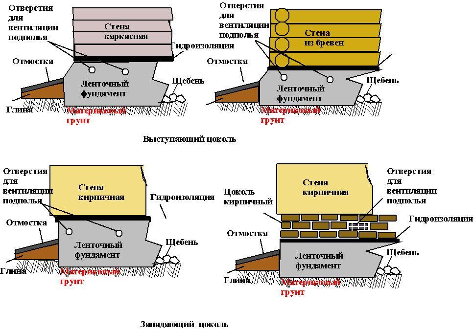 Что такое цоколь здания: его функции, материал изготовления