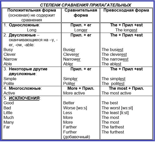 Исключения в степени сравнения прилагательных в английском языке: принципы постановки артикля и особенности образования предложений, разбор на примерах