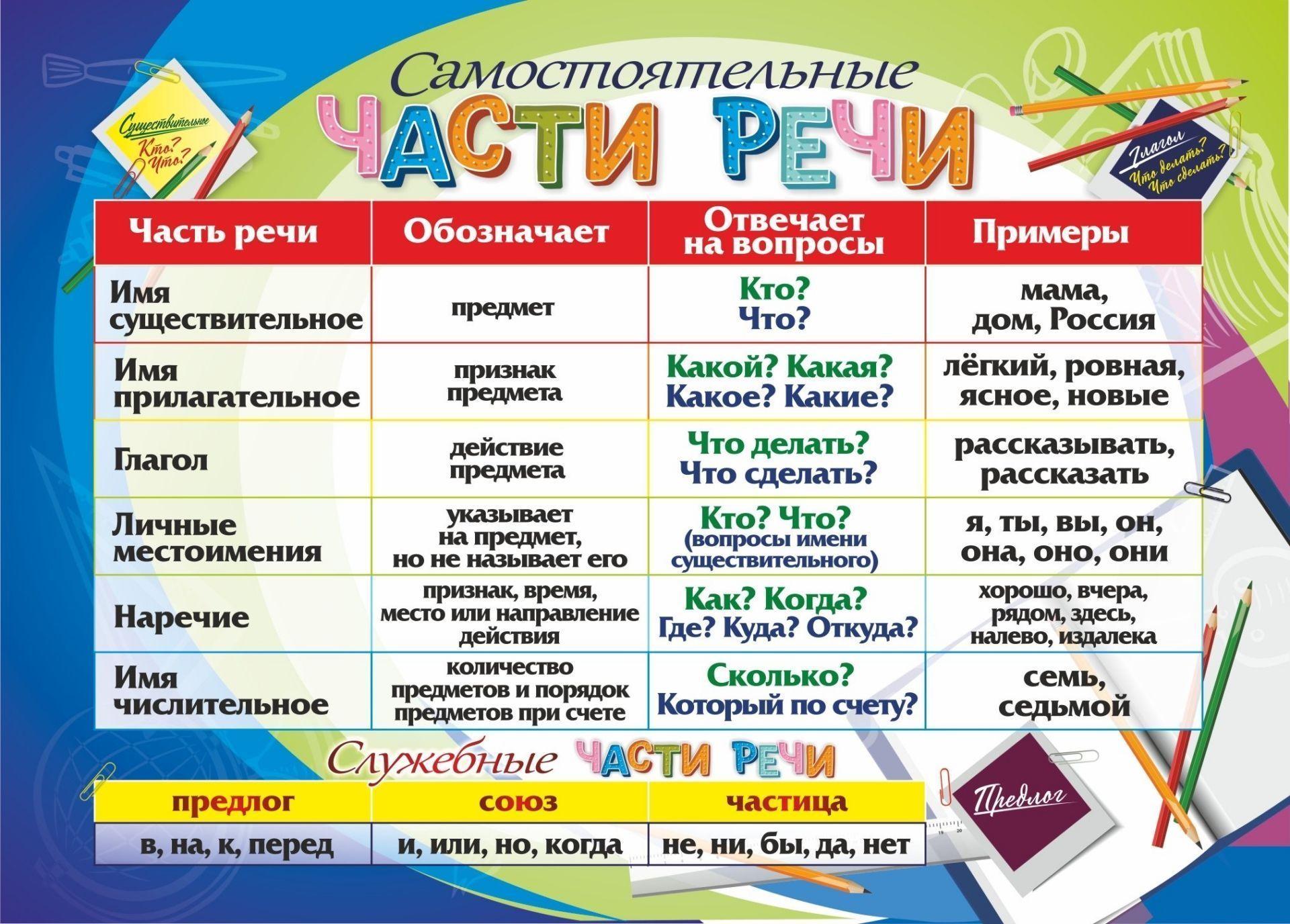 Части речи в русском языке: самостоятельные и служебные части речи, примеры