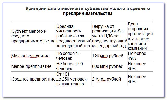Расшифровка мсп 2020