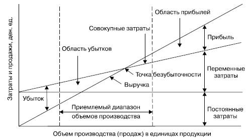 Точка безубыточности: формула расчета, что это такое