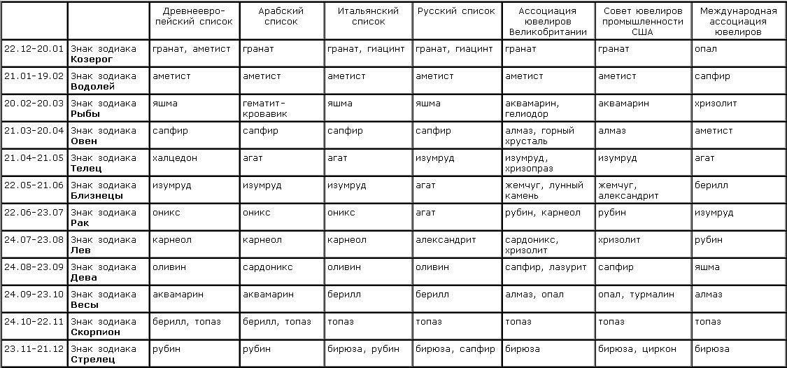 Что такое камень? виды, добыча и назначение природных камней :: syl.ru