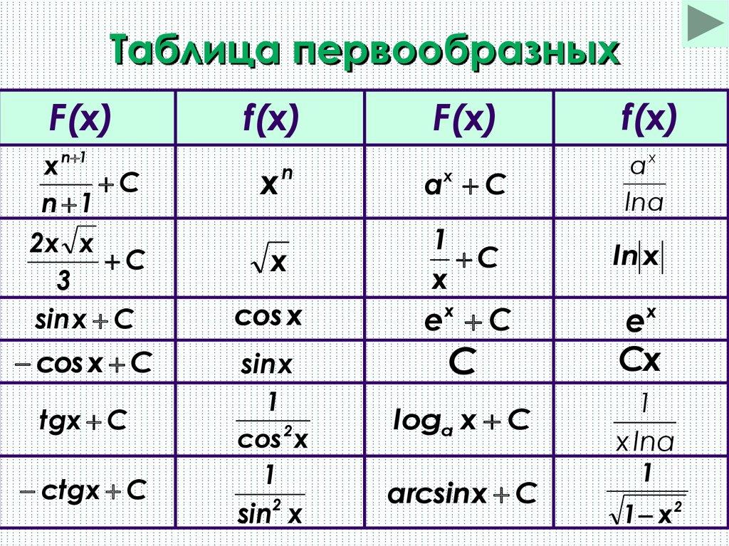 Первообразная — википедия с видео // wiki 2