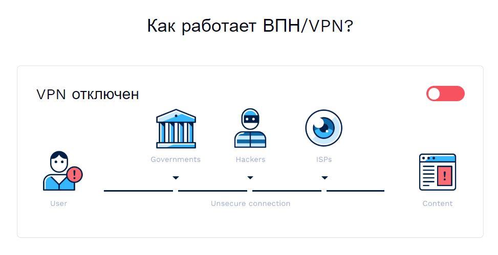 Виртуальная частная сеть (vpn): очень подробное руководство для новичков - whsr