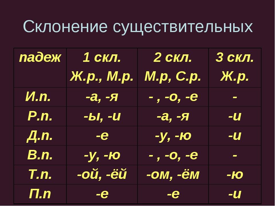 1 склонение имен существительных (таблица с примерами)