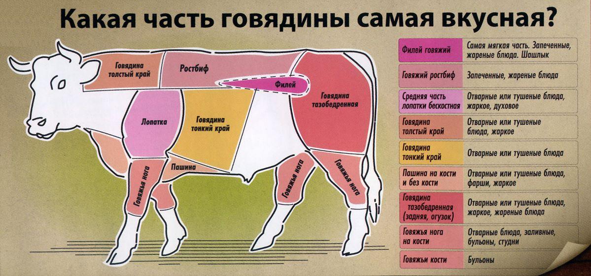 Огузок говяжий. что это такое, рецепты приготовления, как готовить стейк