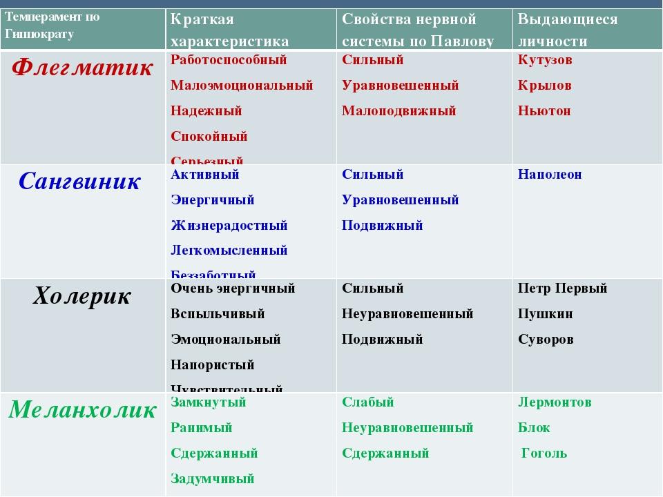 Темперамент - характеристика и определение темперамента человека