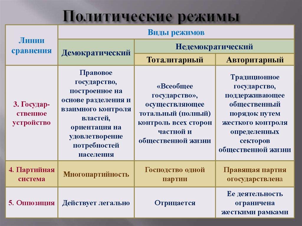 Бюрократия: что означает простыми словами
