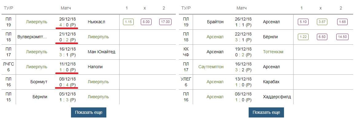 Что значит победа с форой 1 и когда стоит делать ставки ф(+1) и ф(-1)